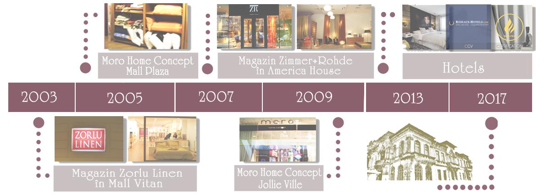 Istoric Compania Decora Design
